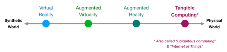 diagram of mixed reality continuum