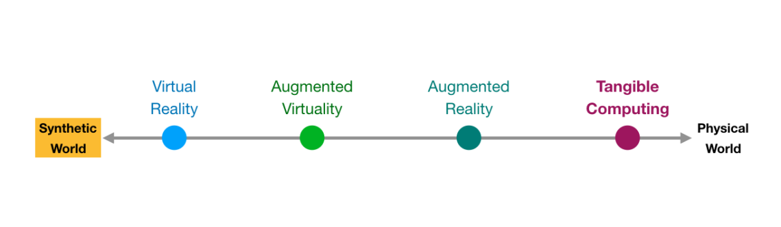 Diagram of mixed reality spectrum